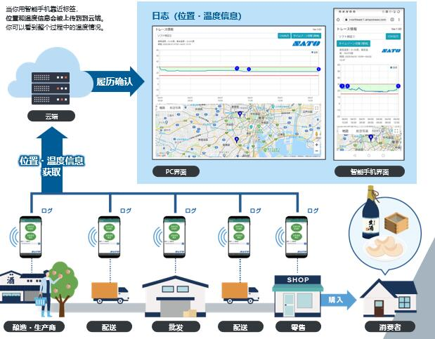 RFID fresh food cold chain real-time temperature management system