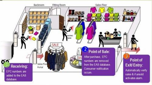 Complete RFID Solution System Application In Shopping Mall-Payment-Finding-Fitting-Purchasing-Storing