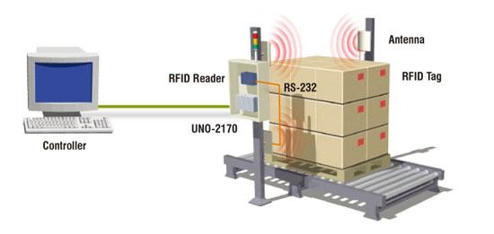 Industrial Production Line With RFID Tunnel Delivering System
