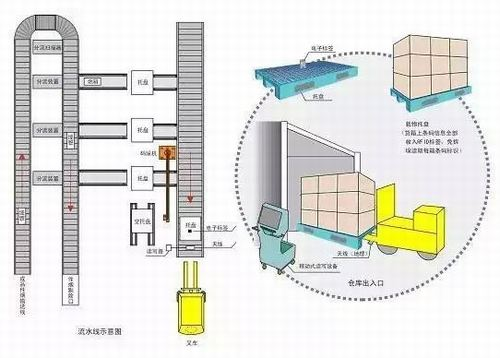 RFID Application in Warehousing & Logistics Tray Management
