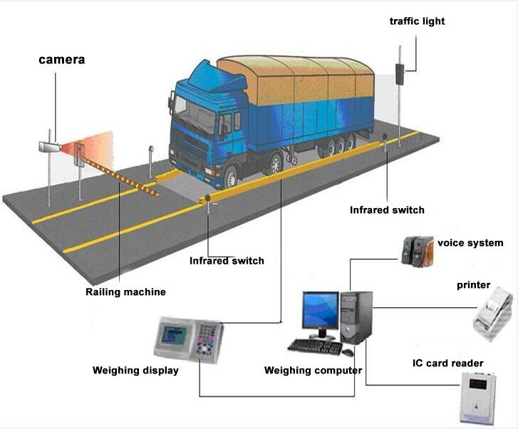 Truck weighting rfid system